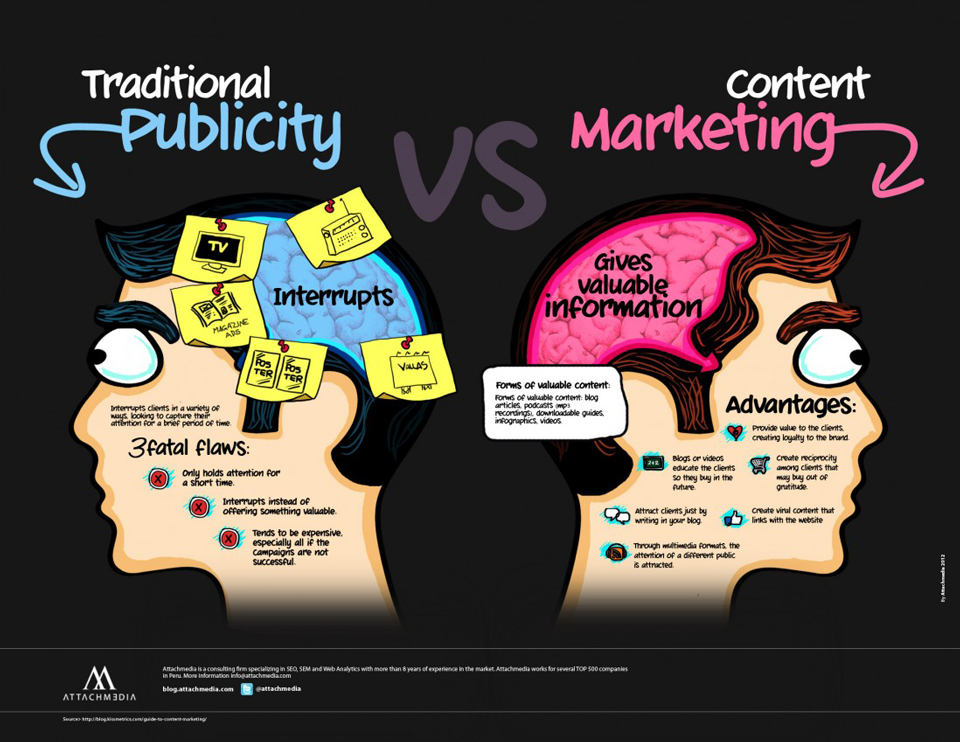 digital vs traditional Question: your view on digital vs traditional media choosing one side or another in the digital verses traditional media debate is being short sighted and an artist would be closing themselves off.